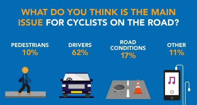 Infographic main issues for road cyclists